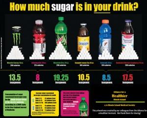 น้ำอัดลมทำลายผิว-ปริมาณน้ำตาลในน้ำอัดลม